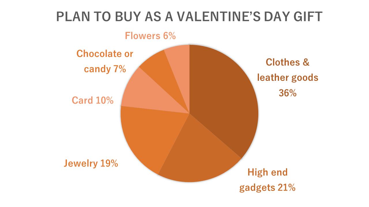 バレンタインデーに贈るものは?